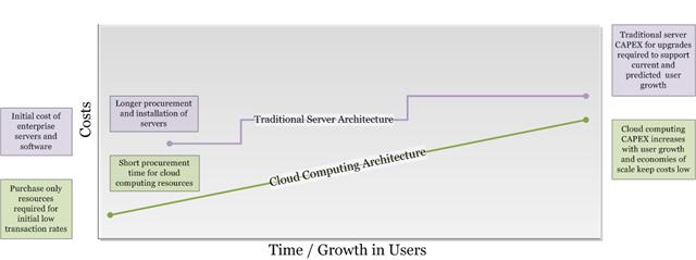 Cloud Computing Graph