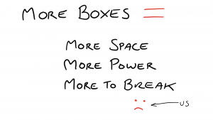 Problems with Boxes. Diagram.
