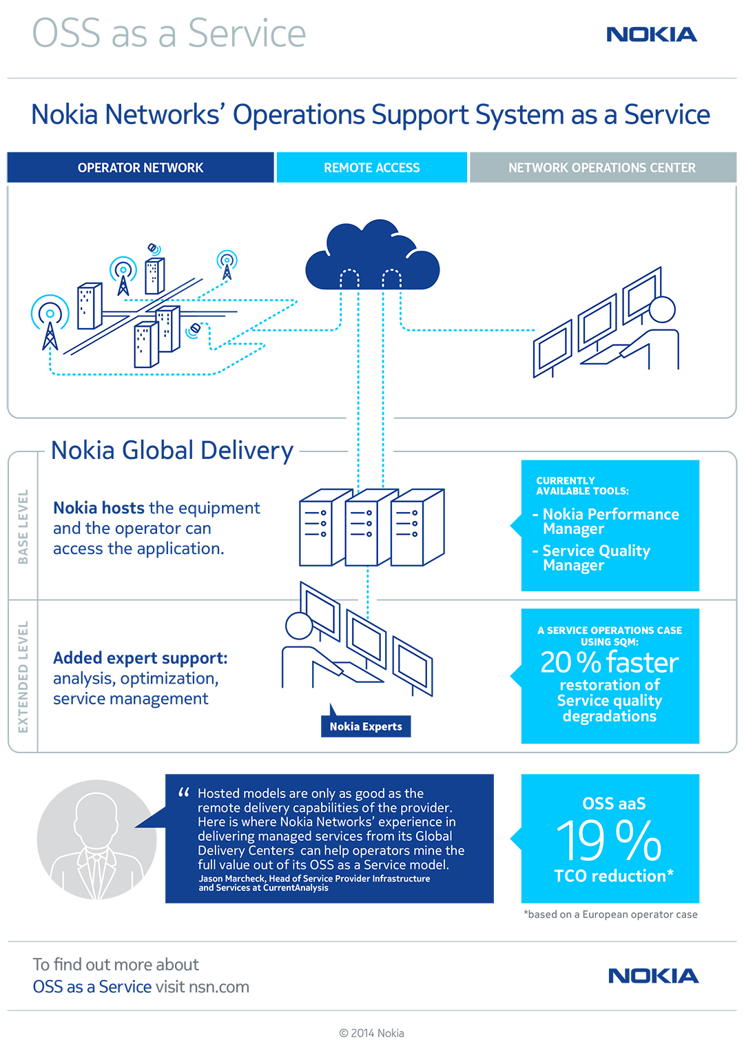 Operations Management of Nokia
