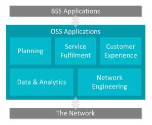 OSS BSS Stack