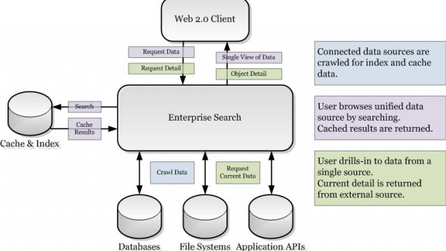 OSS-Enterprise-Search