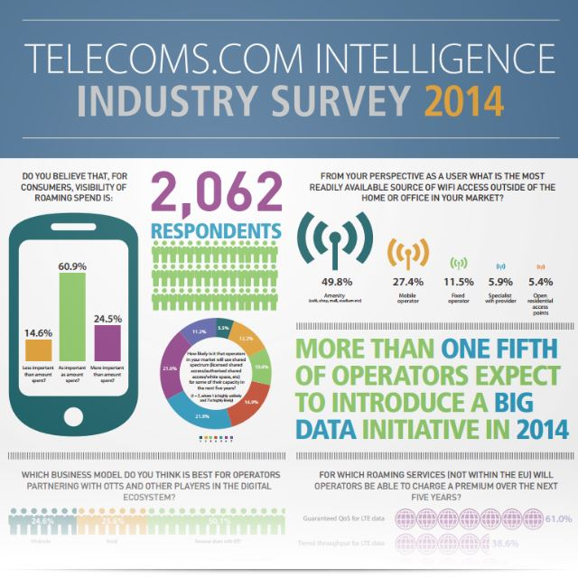 Telecoms Survey Apr2014