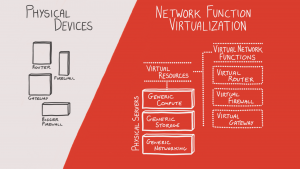 What is NFV? Diagram.
