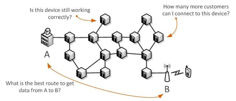 What is OSS - Complex Networks